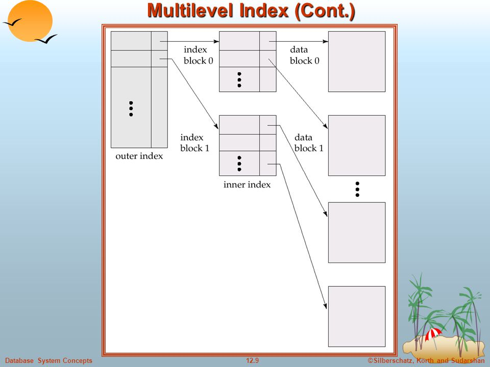 ©Silberschatz, Korth and Sudarshan12.9Database System Concepts Multilevel Index (Cont.)