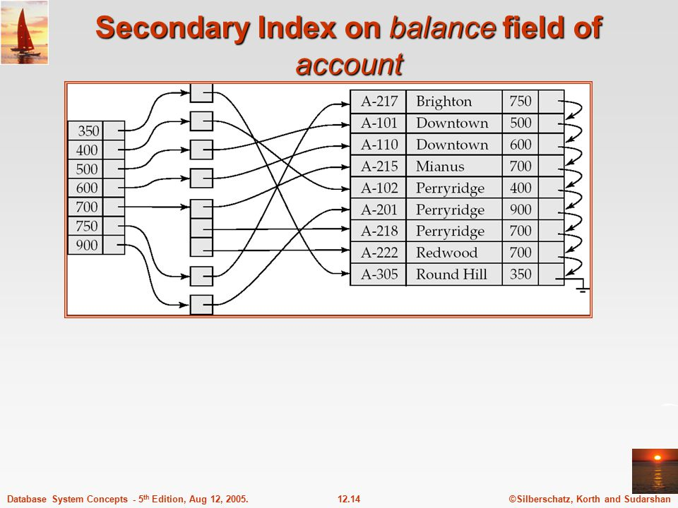 ©Silberschatz, Korth and Sudarshan12.14Database System Concepts - 5 th Edition, Aug 12, 2005. Secondary Index on balance field of account