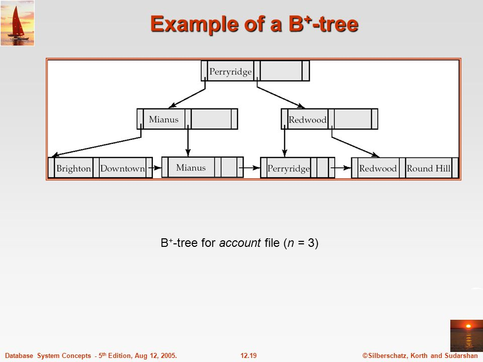 ©Silberschatz, Korth and Sudarshan12.19Database System Concepts - 5 th Edition, Aug 12, 2005.