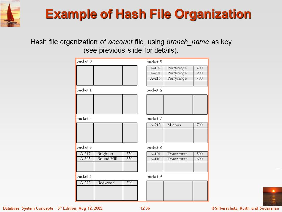 ©Silberschatz, Korth and Sudarshan12.36Database System Concepts - 5 th Edition, Aug 12, 2005. Example of Hash File Organization Hash file organization