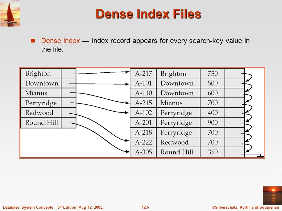 ©Silberschatz, Korth and Sudarshan12.6Database System Concepts - 5 th Edition, Aug 12, 2005. Dense Index Files Dense index — Index record appears for