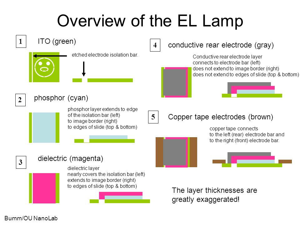 Bumm/OU NanoLab ITO (green) Overview of the EL Lamp phosphor (cyan) dielectric (magenta) conductive rear electrode (gray) Copper tape electrodes (brow