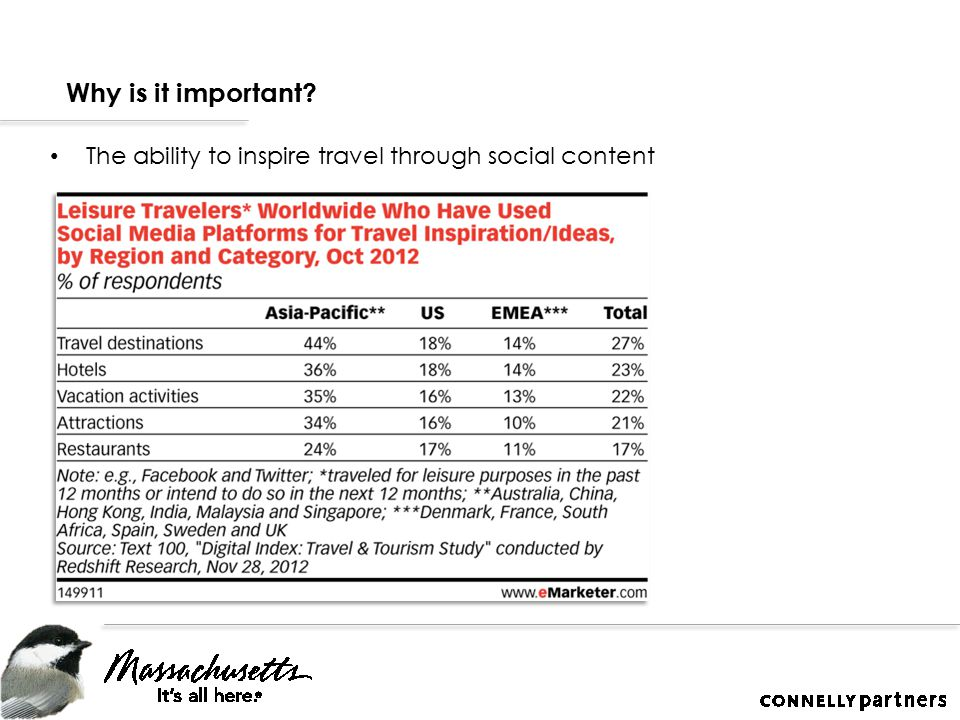 Why is it important The ability to inspire travel through social content