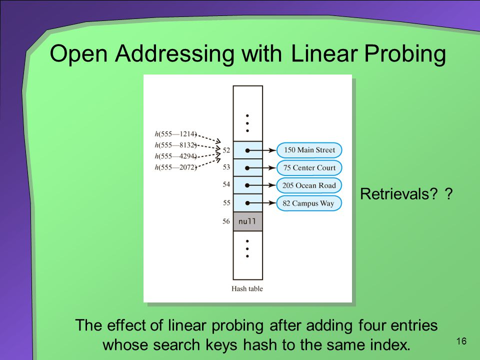 16 Open Addressing with Linear Probing The effect of linear probing after adding four entries whose search keys hash to the same index. Retrievals? ?