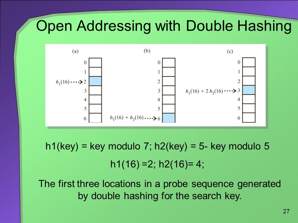 27 Open Addressing with Double Hashing The first three locations in a probe sequence generated by double hashing for the search key. h1(key) = key mod