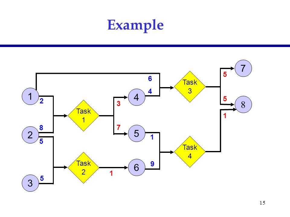 15 Example Task 1 Task 2 Task 3 Task 4 1 2 4 5 3 6 7 8 2 8 5 5 6 4 1 9 5 5 1 3 7 1