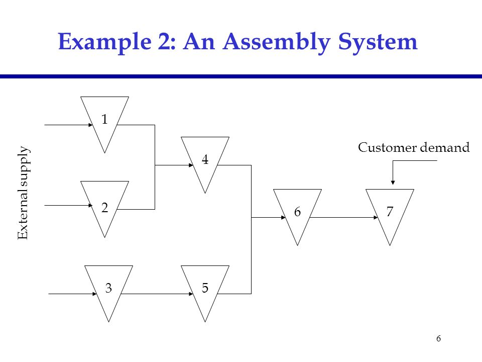 6 Example 2: An Assembly System 1 Customer demand 2 3 4 5 67 External supply