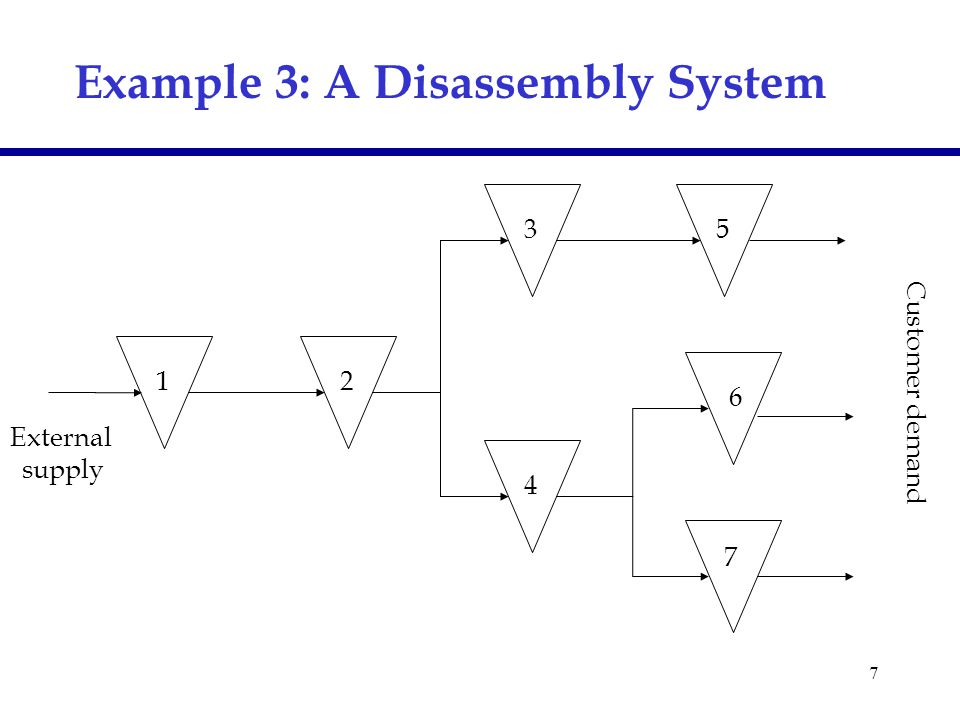 7 Example 3: A Disassembly System External supply 7 6 5 4 3 2 1 Customer demand