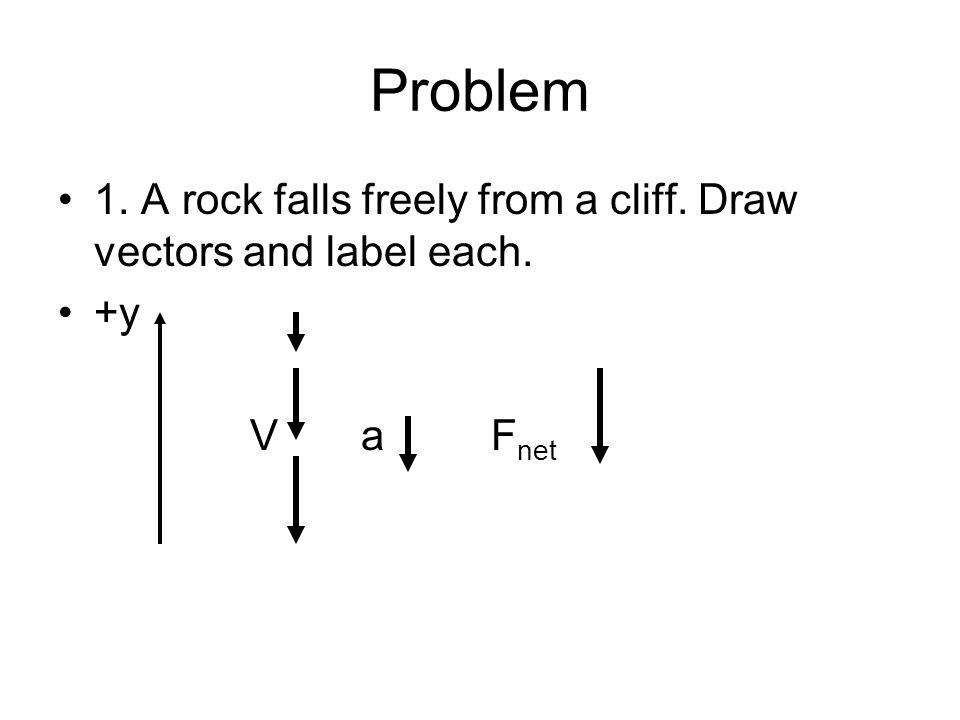 Problem 1. A rock falls freely from a cliff. Draw vectors and label each. +y V a F net