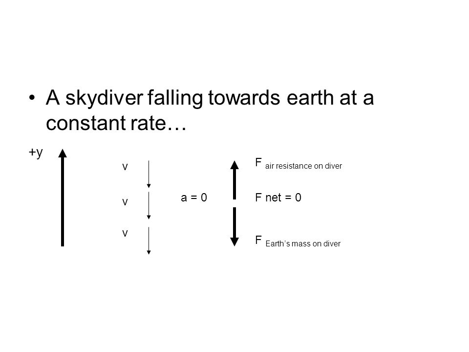 A skydiver falling towards earth at a constant rate… +y v v v a = 0 F air resistance on diver F net = 0 F Earth's mass on diver