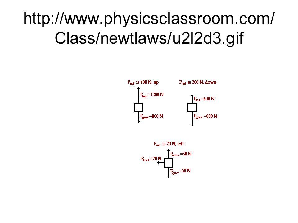 http://www.physicsclassroom.com/ Class/newtlaws/u2l2d3.gif