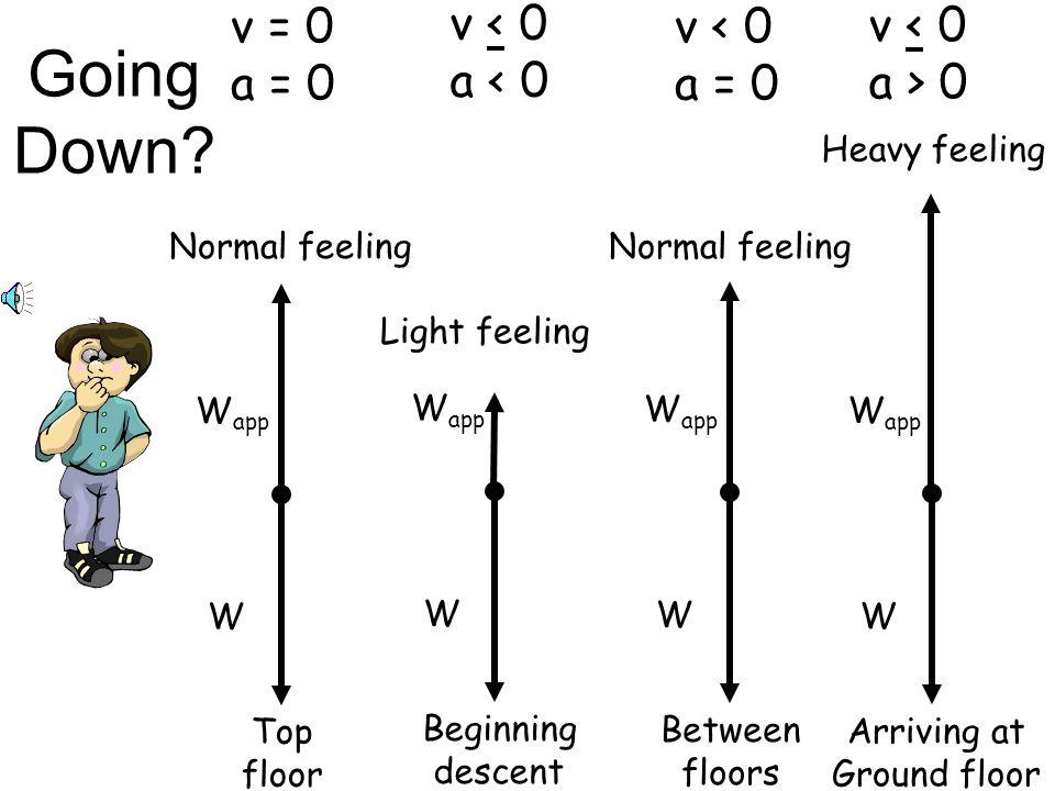 W W app Top floor Normal feeling v = 0 a = 0 W W app Arriving at Ground floor Heavy feeling v < 0 a > 0 W W app Between floors Normal feeling v < 0 a = 0 W W app Beginning descent Light feeling v < 0 a < 0 Going Down?