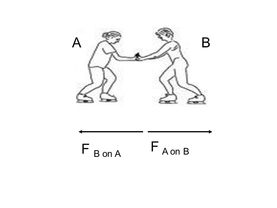 AB F B on A F A on B
