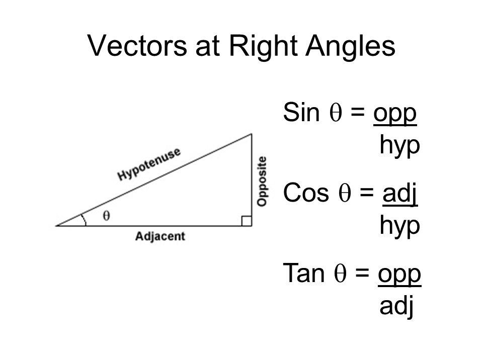 Vectors at Right Angles Sin  = opp hyp Cos  = adj hyp Tan  = opp adj