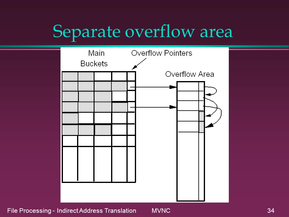 File Processing - Indirect Address Translation MVNC34 Separate overflow area