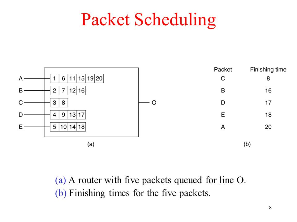 9 RSVP-The ReSerVation Protocol (a) A network, (b) The multicast spanning tree for host 1.