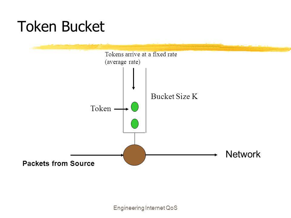 Engineering Internet QoS Token Bucket Packets from Source Network Token Bucket Size K Tokens arrive at a fixed rate (average rate)