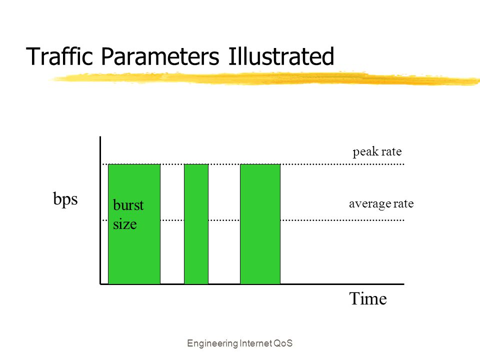 Engineering Internet QoS Traffic Parameters Illustrated peak rate average rate burst size Time bps