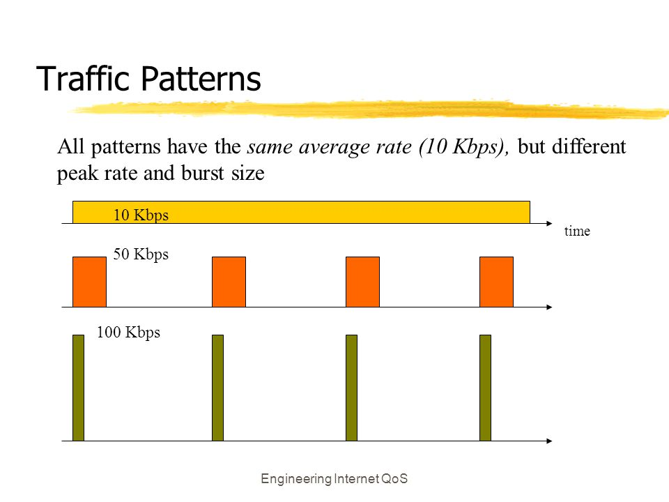 Engineering Internet QoS Traffic Patterns All patterns have the same average rate (10 Kbps), but different peak rate and burst size time 100 Kbps 50 K