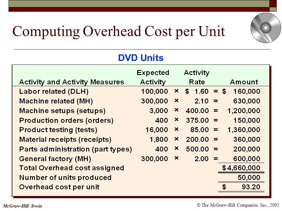 © The McGraw-Hill Companies, Inc., 2005 McGraw-Hill /Irwin Computing Overhead Cost per Unit DVD Units
