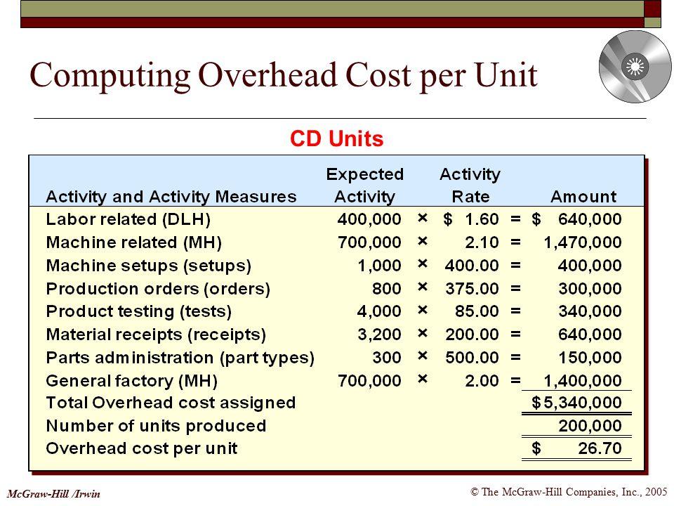 © The McGraw-Hill Companies, Inc., 2005 McGraw-Hill /Irwin Computing Overhead Cost per Unit CD Units