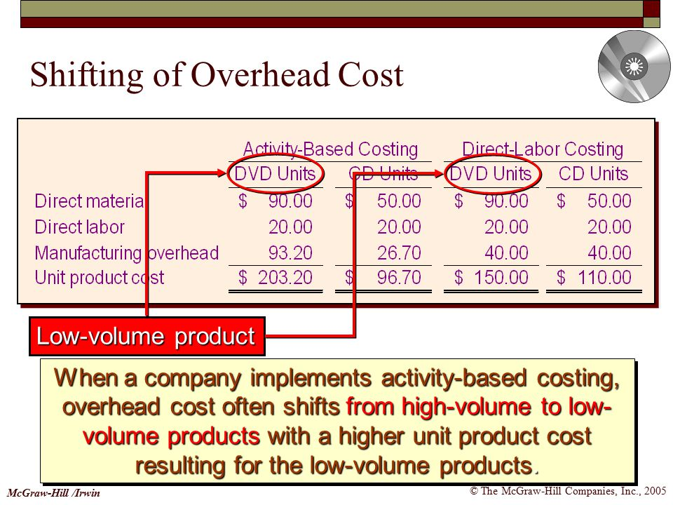 © The McGraw-Hill Companies, Inc., 2005 McGraw-Hill /Irwin When a company implements activity-based costing, overhead cost often shifts from high-volume to low- volume products with a higher unit product cost resulting for the low-volume products.