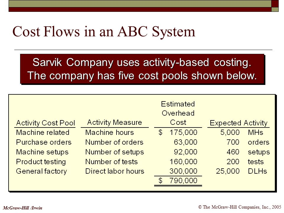 © The McGraw-Hill Companies, Inc., 2005 McGraw-Hill /Irwin Sarvik Company uses activity-based costing.