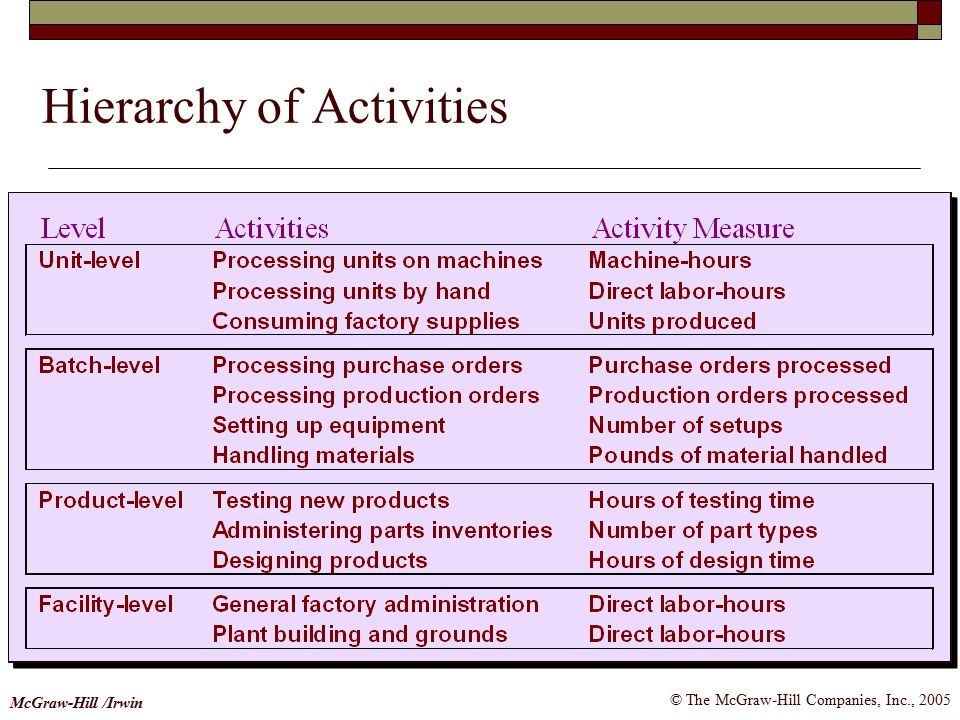 © The McGraw-Hill Companies, Inc., 2005 McGraw-Hill /Irwin Hierarchy of Activities