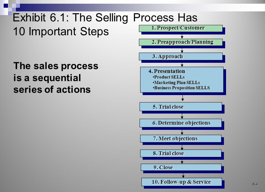 Some Prospect, Some Do Not Many salespeople prospect, both those selling business-to-business and those selling to consumers Examples are:  Financial services as life insurance  Real estate 6-5