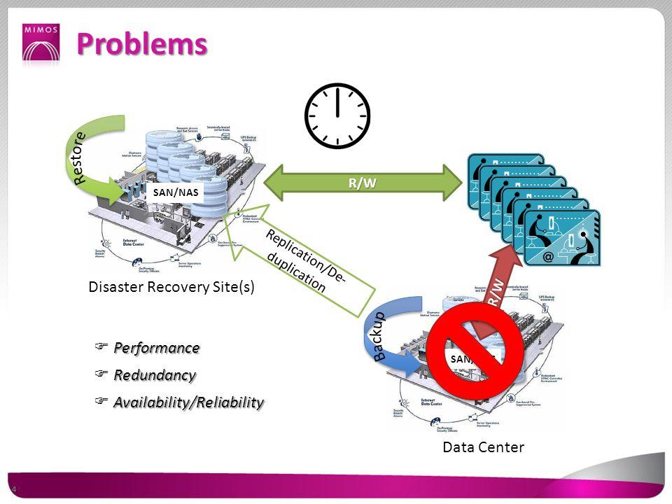 Problems Data Center Disaster Recovery Site(s) SAN/NAS R/W Replication/De- duplication R/W 4 Performance  Performance Redundancy  Redundancy Availability/Reliability  Availability/Reliability
