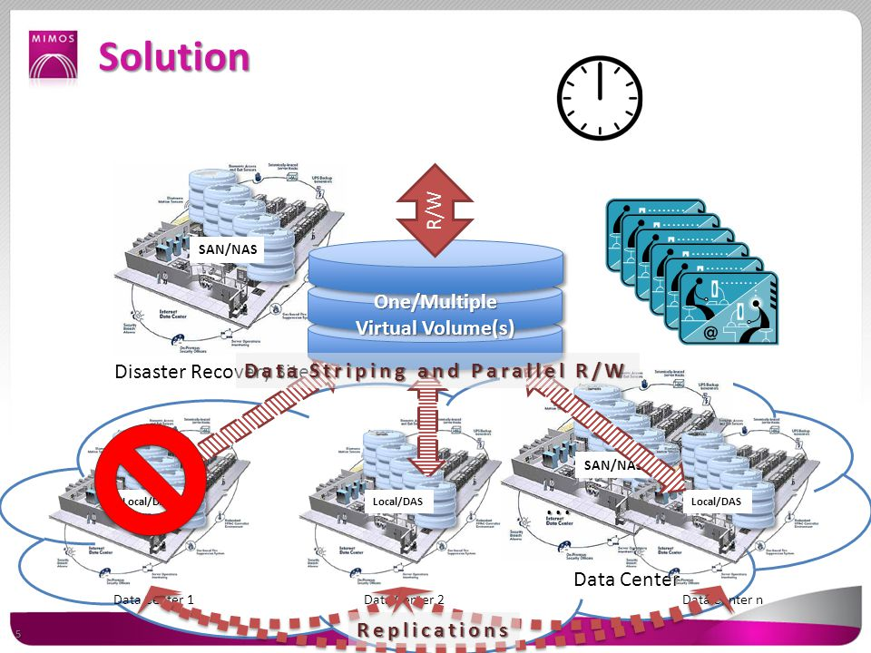 Data Center SAN/NAS Disaster Recovery Site(s) SAN/NAS Solution Data Center 1 Local/DAS Data Center 2 Local/DAS Data Center n Local/DAS...