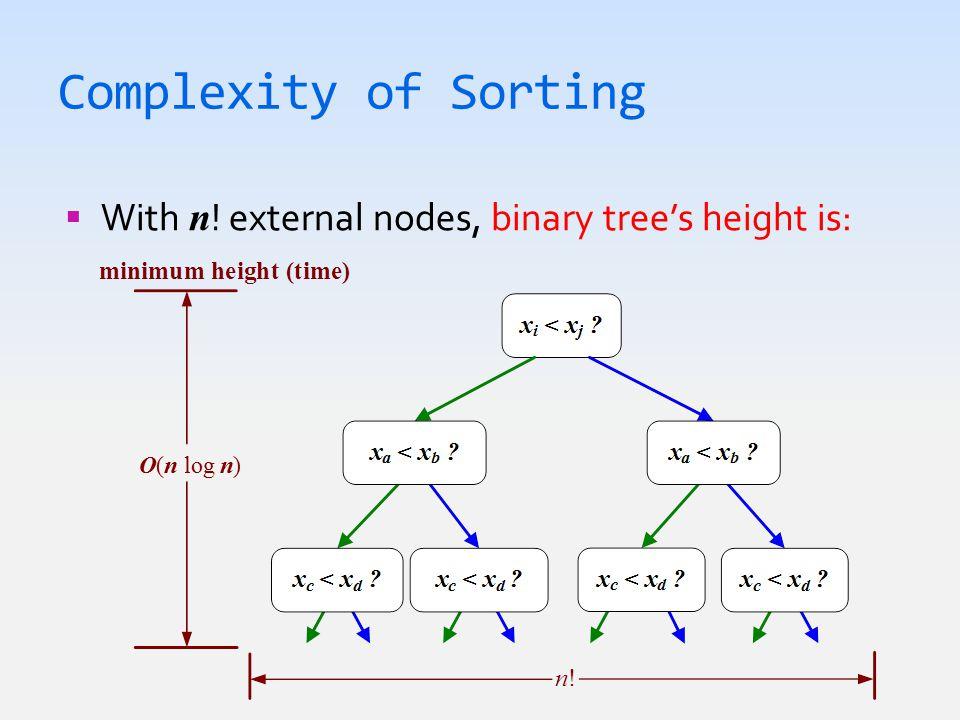 Radix-Sort In Action  List of 4-bit integers sorted using R ADIX - SORT 1001 0010 1101 0001 1110 1001 0001 0010 1101 1110 1001 1101 0001 0010 1110 0010 1110 1001 1101 0001