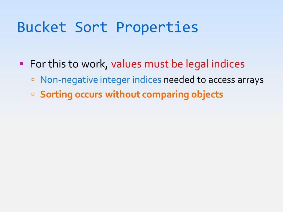 Bucket Sort Properties