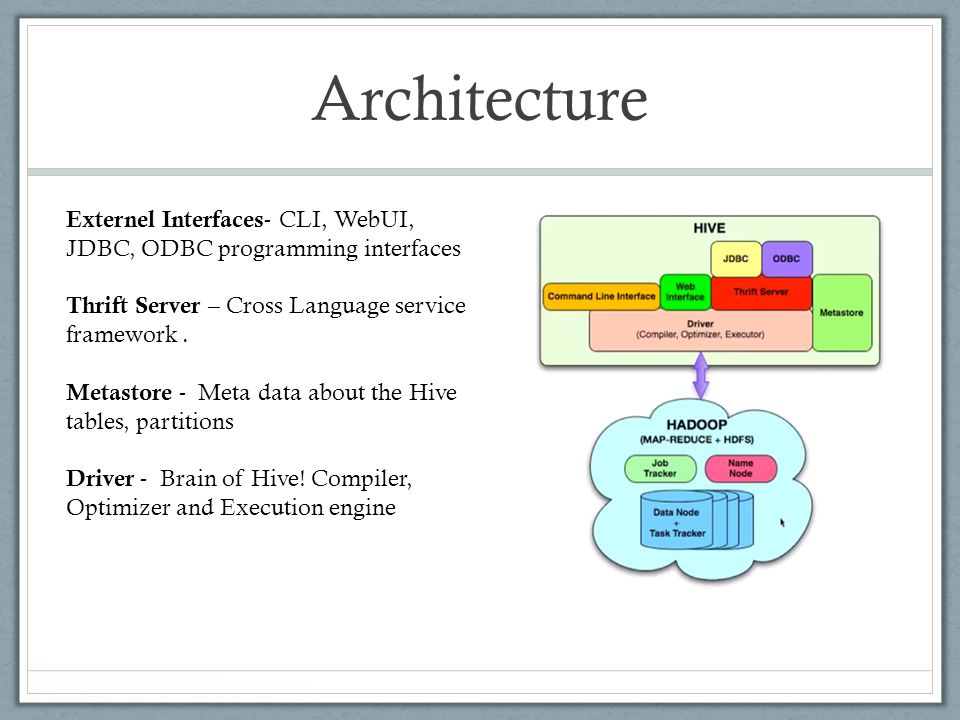 Architecture Externel Interfaces - CLI, WebUI, JDBC, ODBC programming interfaces Thrift Server – Cross Language service framework.