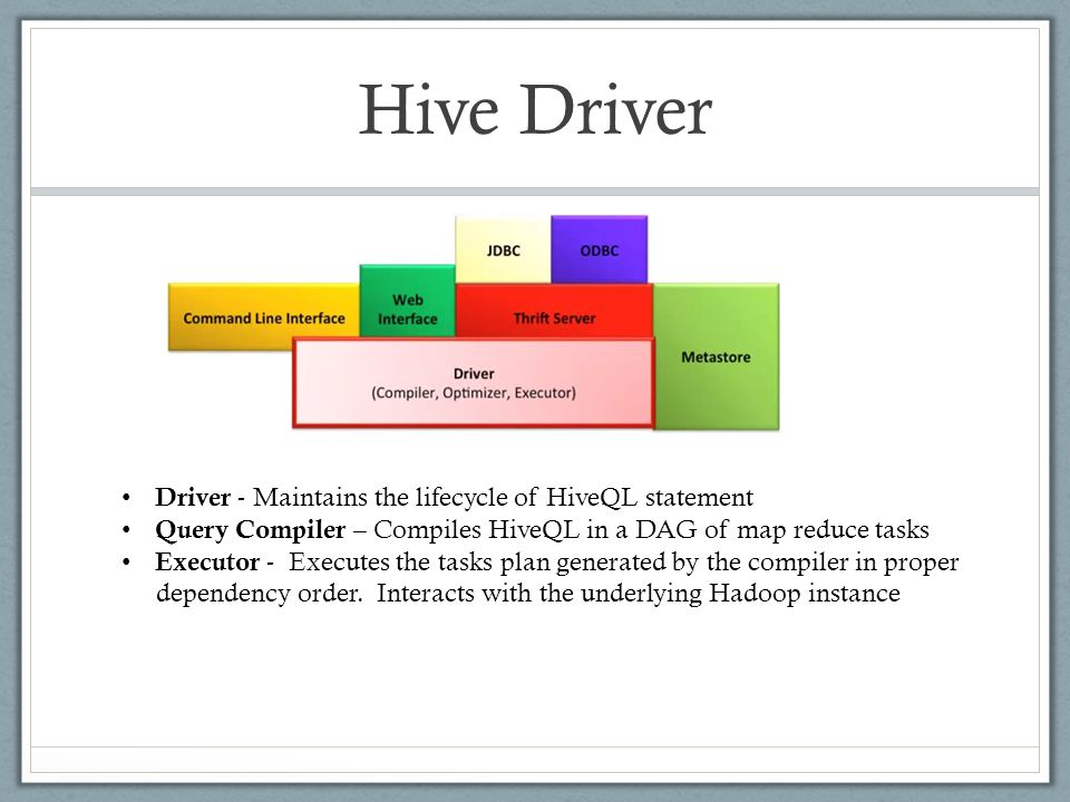 Hive Driver Driver - Maintains the lifecycle of HiveQL statement Query Compiler – Compiles HiveQL in a DAG of map reduce tasks Executor - Executes the tasks plan generated by the compiler in proper dependency order.