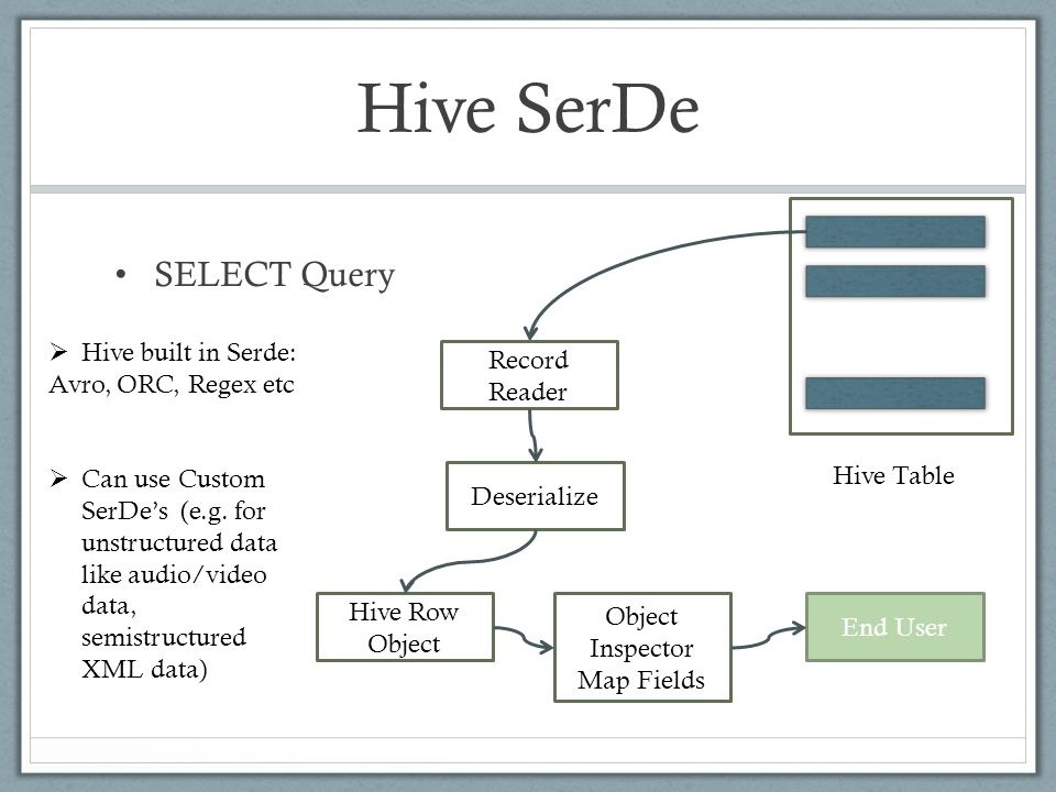Hive SerDe SELECT Query Record Reader Deserialize Hive Row Object Object Inspector Map Fields Hive Table End User  Hive built in Serde: Avro, ORC, Regex etc  Can use Custom SerDe's (e.g.