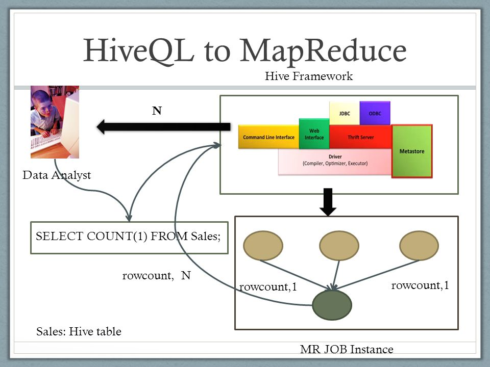 HiveQL to MapReduce Data Analyst Hive Framework SELECT COUNT(1) FROM Sales; rowcount,1 MR JOB Instance rowcount, N Sales: Hive table rowcount,1 N