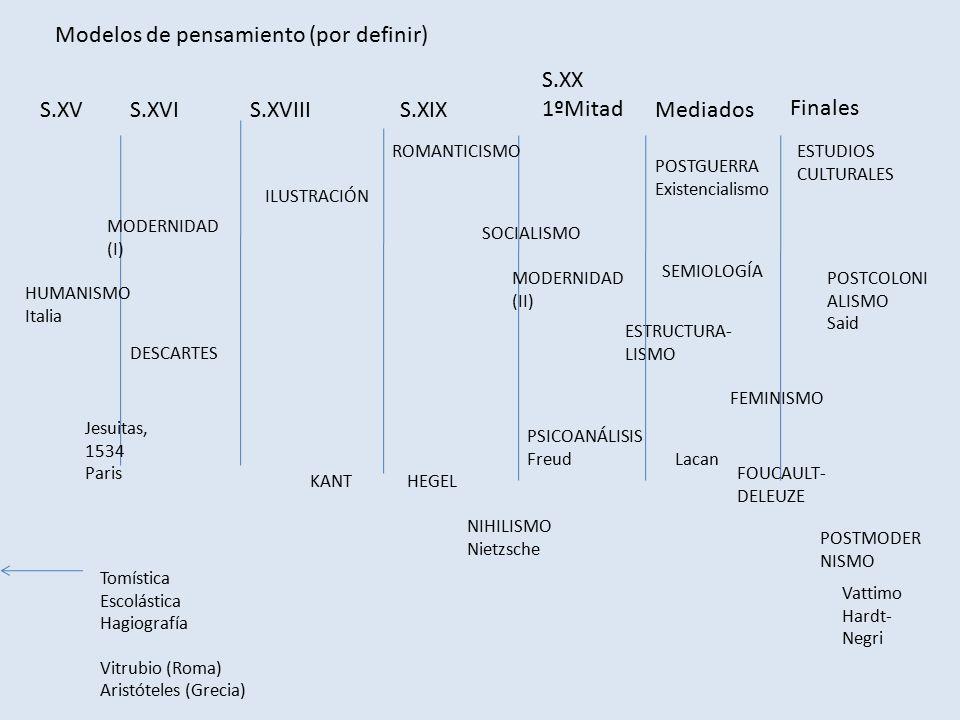 Modelos de pensamiento (por definir) S.XVIIIS.XVS.XVIS.XIX S.XX 1ºMitad HUMANISMO Italia DESCARTES ILUSTRACIÓN ROMANTICISMO HEGEL SOCIALISMO ESTRUCTURA- LISMO Finales Mediados NIHILISMO Nietzsche POSTGUERRA Existencialismo PSICOANÁLISIS Freud Lacan SEMIOLOGÍA ESTUDIOS CULTURALES Vattimo Hardt- Negri FEMINISMO POSTCOLONI ALISMO Said POSTMODER NISMO Jesuitas, 1534 Paris Tomística Escolástica Hagiografía Vitrubio (Roma) Aristóteles (Grecia) KANT MODERNIDAD (I) MODERNIDAD (II) FOUCAULT- DELEUZE