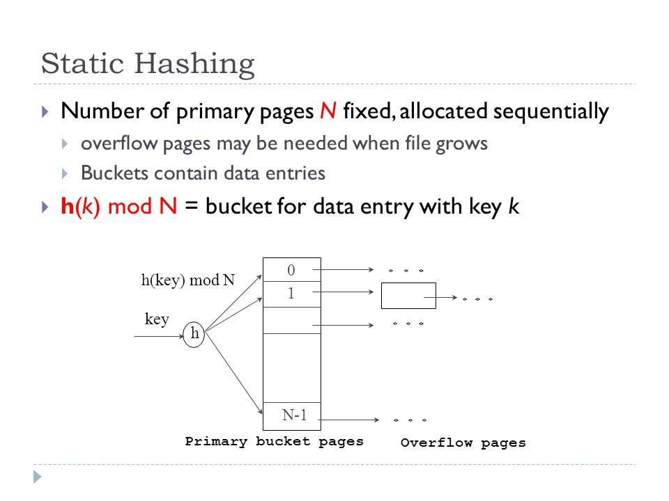 Static Hashing  Number of primary pages N fixed, allocated sequentially  overflow pages may be needed when file grows  Buckets contain data entries