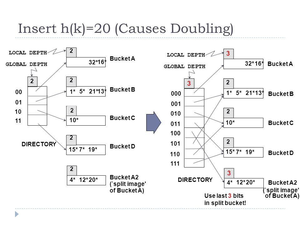 Insert h(k)=20 (Causes Doubling) 20* 00 01 10 11 2 2 2 2 LOCAL DEPTH 2 2 DIRECTORY GLOBAL DEPTH Bucket A Bucket B Bucket C Bucket D Bucket A2 (`split