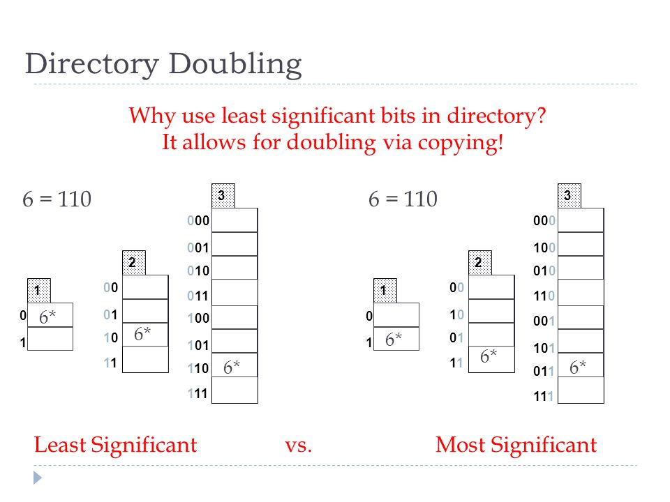 Directory Doubling 0 0101 1010 1 2 Why use least significant bits in directory? It allows for doubling via copying! 000 001 010 011 3 100 101 110 111