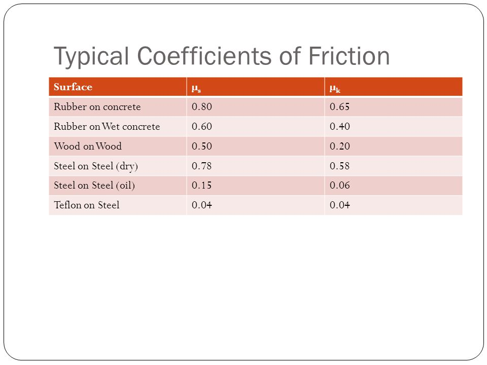 Typical Coefficients of Friction Surfaceµsµs µkµk Rubber on concrete0.800.65 Rubber on Wet concrete0.600.40 Wood on Wood0.500.20 Steel on Steel (dry)0
