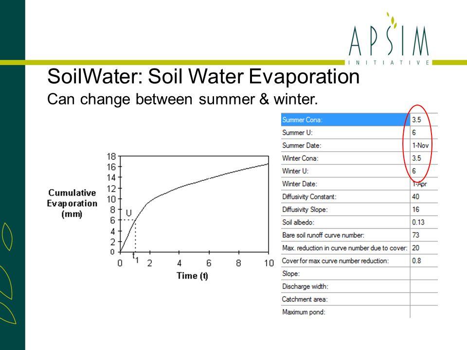 SoilWater: Soil Water Evaporation Can change between summer & winter.