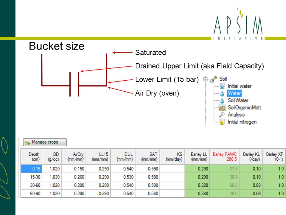 Bucket size Saturated Drained Upper Limit (aka Field Capacity) Lower Limit (15 bar) Air Dry (oven)