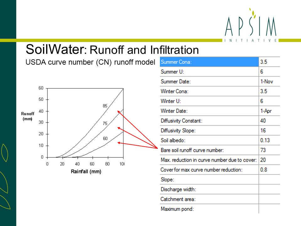 Modified USDA curve number runoff model Q = runoff (mm), P = rainfall (mm), S is the retention parameter (mm), derived from - Antecedant soil water content (to 450mm), - Curve Number, - Bill Mockus' 1954 hand drawn AMC charts SoilWater : Runoff and Infiltration