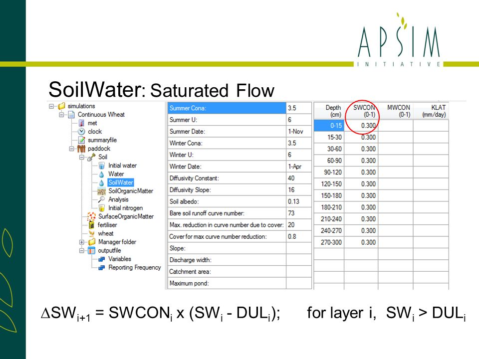 SoilWater : Saturated Flow ∆SW i+1 = SWCON i x (SW i - DUL i ); for layer i, SW i > DUL i