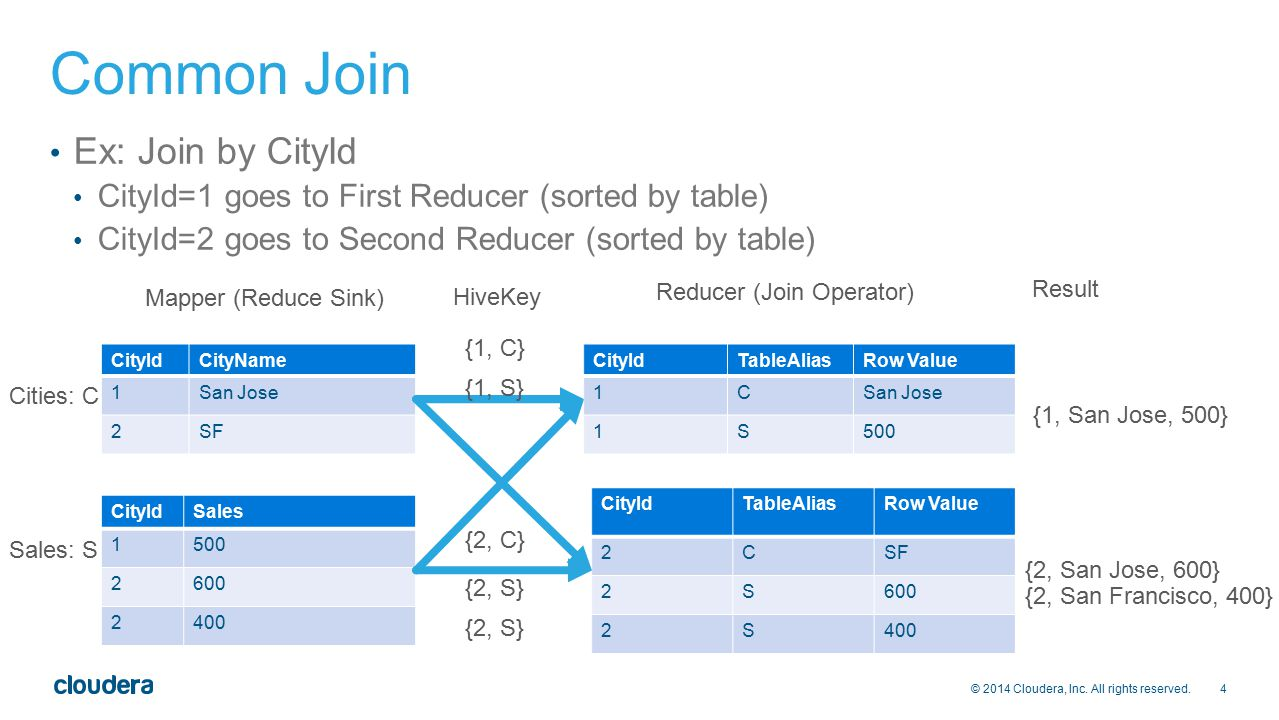 4 © 2014 Cloudera, Inc. All rights reserved. Common Join Ex: Join by CityId CityId=1 goes to First Reducer (sorted by table) CityId=2 goes to Second R