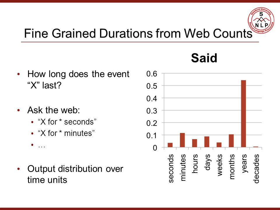 Fine Grained Durations from Web Counts How long does the event X last.