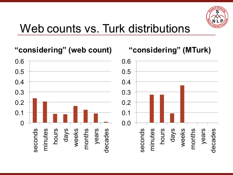 Web counts vs. Turk distributions considering (web count) considering (MTurk)