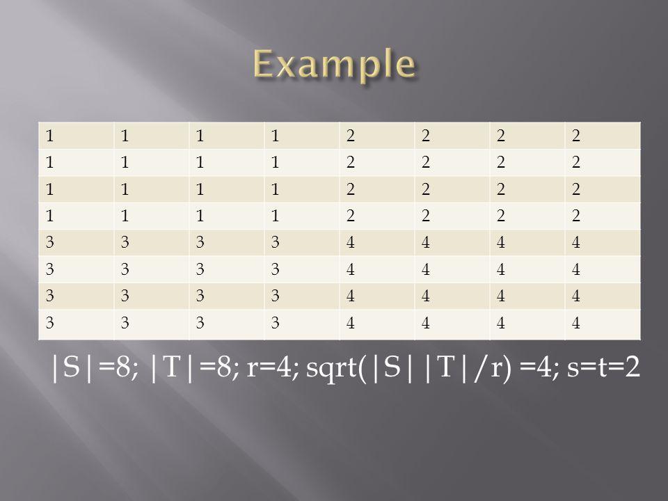 11112222 11112222 11112222 11112222 33334444 33334444 33334444 33334444 |S|=8; |T|=8; r=4; sqrt(|S||T|/r) =4; s=t=2